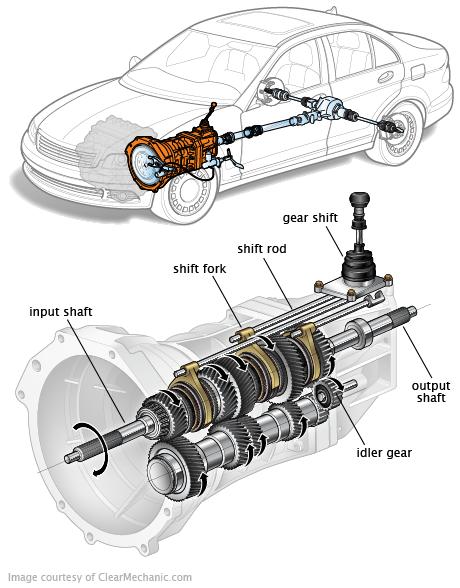 Şanzıman Nedir Otomobil Teknik Terimler S 246 Zl 252 ğ 252